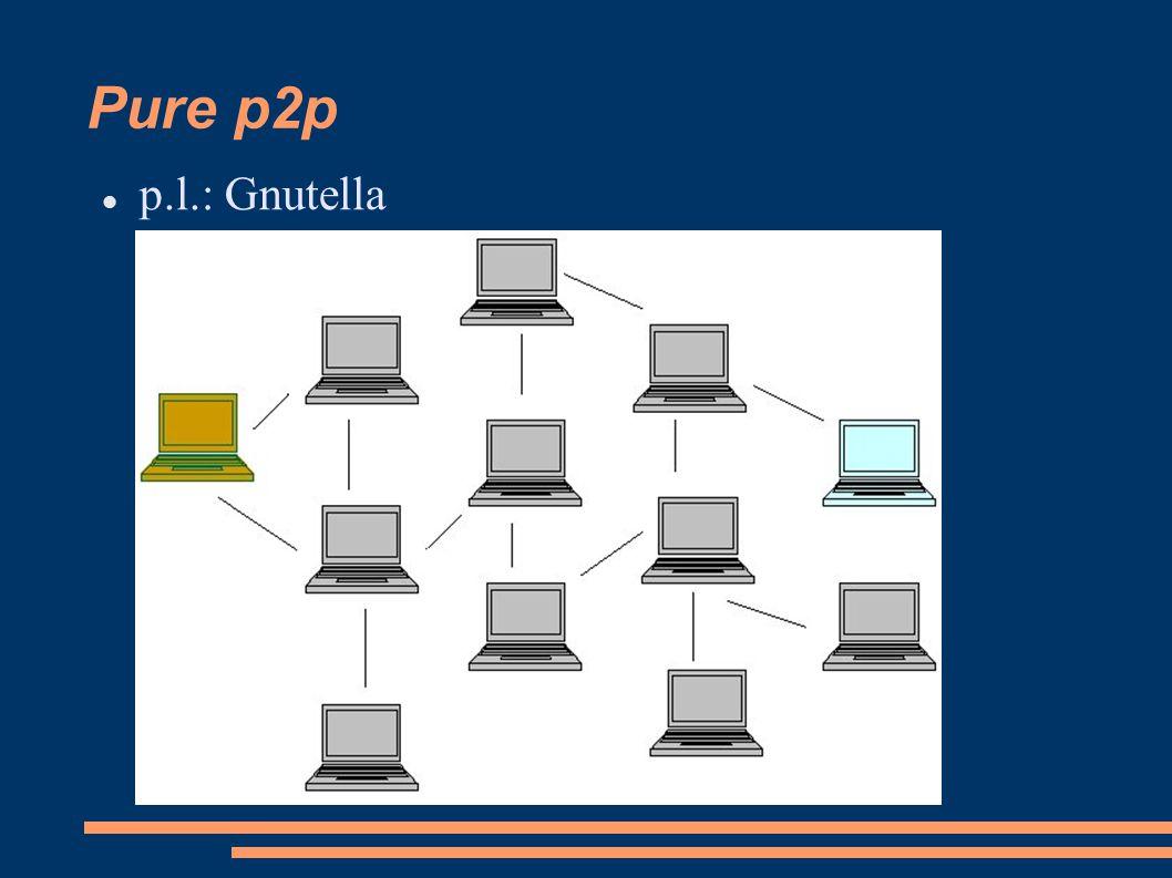 Pure p2p p.l.: Gnutella