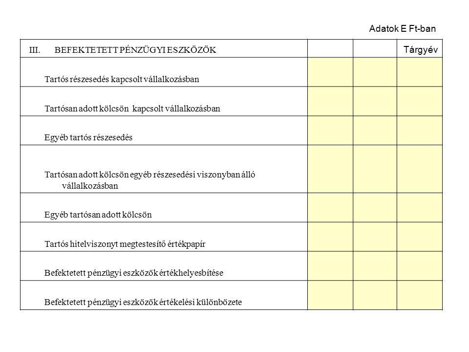 A tétel megnevezése Tárgyév B.Forgóeszközök I.KÉSZLETEK Anyagok Befejezetlen termelés és félkész termékek Növendék-, hízó- és egyéb állatok Késztermékek Áruk Készletekre adott előlegek II.KÖVETELÉSEK Követelések áruszállításból és szolgáltatásból (vevők) Követelések kapcsolt vállalkozással szemben Követelések egyéb részesedési viszonyban lévő vállalkozással szemben Váltókövetelések Egyéb követelések Követések értékelési különbözete Származékos ügyletek pozitív értékelési különbözete adatok: E Ft-ban 2.100 2.040 1.200 840
