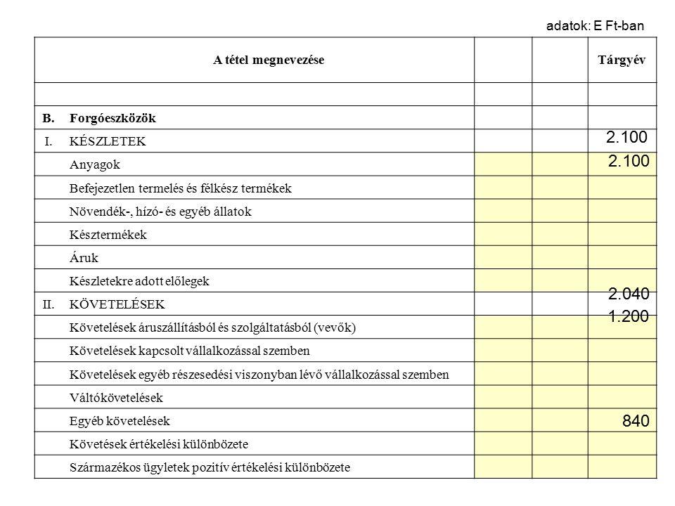 III.ÉRTÉKPAPÍROK Tárgyév Részesedés kapcsolt vállalkozásban Egyéb részesedés Saját részvények, saját üzletrészek Forgatási célú hitelviszonyt megtestesítő értékpapírok Értékpapírok értékelési különbözete IV.PÉNZESZKÖZÖK Pénztár, csekkek Bankbetétek C.Aktív időbeli elhatárolások Bevételek aktív időbeli elhatárolása Költségek, ráfordítások aktív időbeli elhatárolása Halasztott ráfordítások Eszközök összesen adatok E Ft-ban 20.103 126 55.309