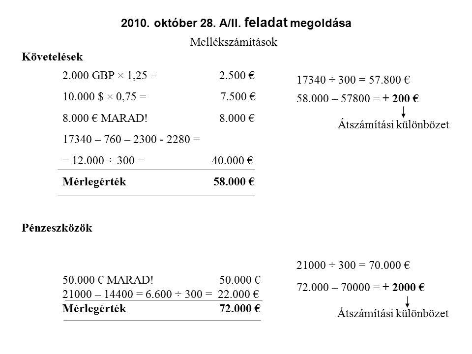 Jegyzett tőke (létesítő okirat szerinti) Mérlegérték 12.000 € 3000 ÷ 300 = 10.000 € 12.000 – 10000 = + 2000 € A tőketartalékot csökkenti annak pozitív összegéig, ezt meghaladóan pedig az eredménytartalékot.