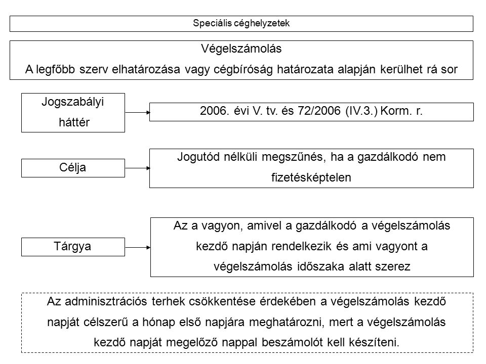 Egyszerűsített végelszámolás Csak Bt.és KKT.