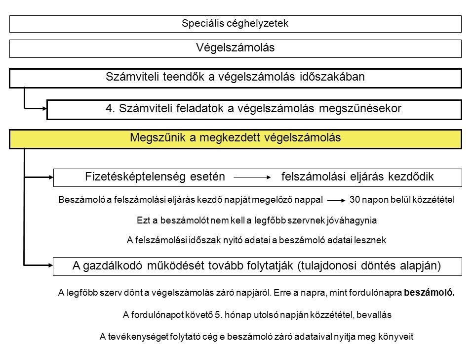 Speciális céghelyzetek Csőd, felszámolás Jogszabályi háttér: 1991.