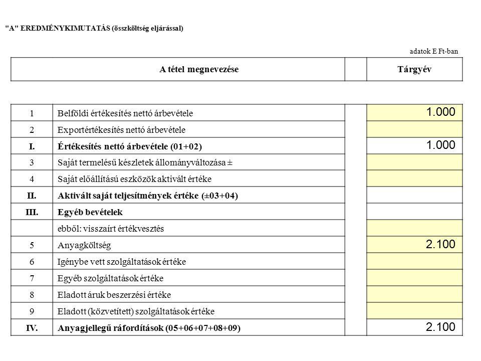 A EREDMÉNYKIMUTATÁS (összköltség eljárással) adatok E Ft-ban A tétel megnevezéseTárgyév 10Bérköltség 11Személyi jellegű egyéb kifizetések 12Bérjárulékok V.Személyi jellegű ráfordítások (10+11+12) VI.Értékcsökkenési leírás VII.Egyéb ráfordítások ebből: értékvesztés A Üzemi (üzleti) tevékenység eredménye (I II+III-IV-V-VI-VII) 13Kapott (járó) osztalék és részesedés ebből: kapcsolt vállalkozástól kapott 14Részesedések értékesítésének árfolyamnyeresége ebből: kapcsolt vállalkozástól kapott 15Befektetett pénzügyi eszközök kamatai, árfolyamnyeresége ebből: kapcsolt vállalkozástól kapott 860 -1960