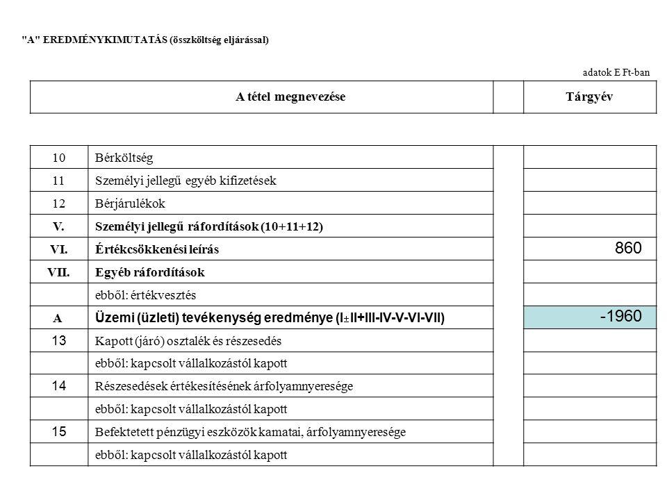 A EREDMÉNYKIMUTATÁS (összköltség eljárással) adatok E Ft-ban A tétel megnevezéseTárgyév 16Egyéb kapott (járó) kamatok és kamatjellegű bevételek ebből: kapcsolt vállalkozástól kapott 17Pénzügyi műveletek egyéb bevételei ebből: értékelési különbözet VIII.Pénzügyi műveletek bevételei (13+14+15+16+17) 18Befektetett pénzügyi eszközök árfolyamvesztesége ebből: kapcsolt vállalkozásnak adott 19Fizetendő kamatok és kamatjellegű ráfordítások ebből: kapcsolt vállalkozásnak adott 20Részesedések, értékpapírok, bankbetétek értékvesztése 21Pénzügyi műveletek egyéb ráfordításai ebből: értékelési különbözet IX.Pénzügyi műveletek ráfordításai (18+19 20+21) B.Pénzügyi műveletek eredménye (VIII-IX) 229 126 103 229
