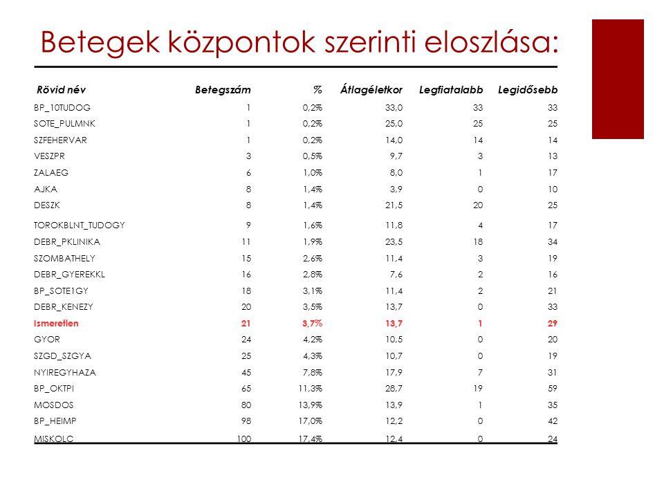 Betegek központok szerinti eloszlása: Rövid név Betegszám %Átlagéletkor Legfiatalabb Legidősebb BP_10TUDOG10,2%33,033 SOTE_PULMNK10,2%25,025 SZFEHERVAR10,2%14,014 VESZPR30,5%9,7313 ZALAEG61,0%8,0117 AJKA81,4%3,9010 DESZK81,4%21,52025 TOROKBLNT_TUDOGY91,6%11,8417 DEBR_PKLINIKA111,9%23,51834 SZOMBATHELY152,6%11,4319 DEBR_GYEREKKL162,8%7,6216 BP_SOTE1GY183,1%11,4221 DEBR_KENEZY203,5%13,7033 Ismeretlen213,7%13,7129 GYOR244,2%10,5020 SZGD_SZGYA254,3%10,7019 NYIREGYHAZA457,8%17,9731 BP_OKTPI6511,3%28,71959 MOSDOS8013,9%13,9135 BP_HEIMP9817,0%12,2042 MISKOLC10017,4%12,4024