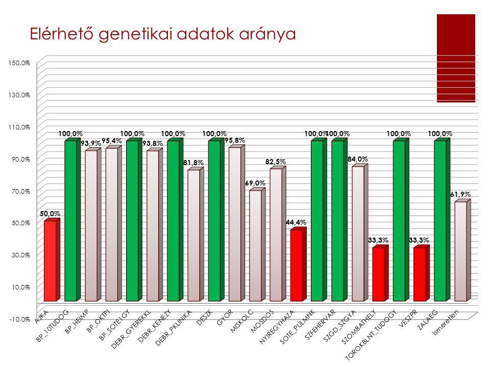 Elérhető genetikai adatok aránya