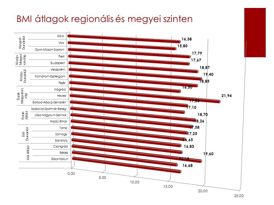 BMI átlagok regionális és megyei szinten