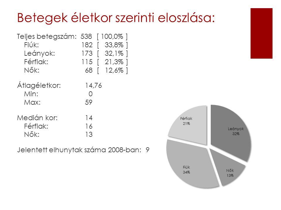 Betegek életkor szerinti eloszlása: Teljes betegszám: 538 [ 100,0% ] Fiúk: 182 [ 33,8% ] Leányok: 173 [ 32,1% ] Férfiak: 115 [ 21,3% ] Nők: 68 [ 12,6% ] Átlagéletkor: 14,76 Min: 0 Max: 59 Medián kor: 14 Férfiak: 16 Nők: 13 Jelentett elhunytak száma 2008-ban: 9