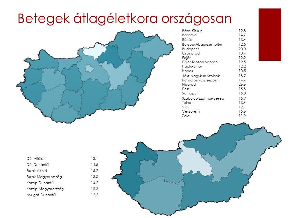 Betegek megyei és regionális eloszlása: