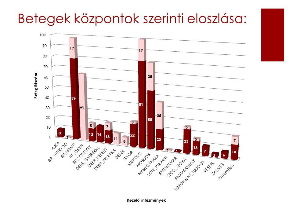 Betegek központok szerinti eloszlása: