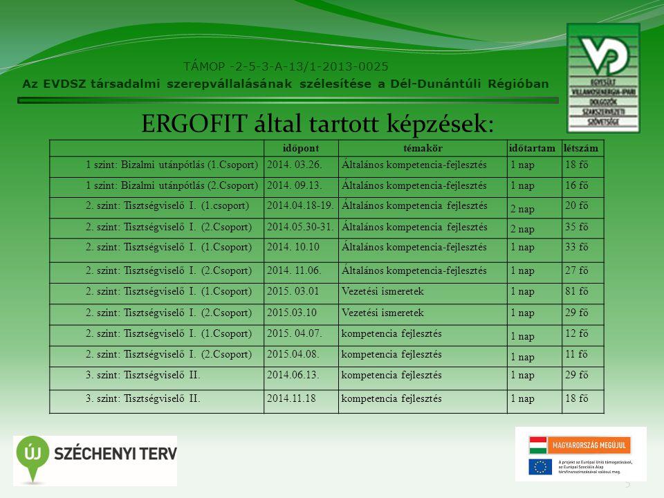5 TÁMOP -2-5-3-A-13/1-2013-0025 Az EVDSZ társadalmi szerepvállalásának szélesítése a Dél-Dunántúli Régióban időponttémaköridőtartamlétszám 1 szint: Bizalmi utánpótlás (1.Csoport)2014.