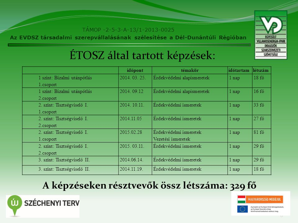 6 TÁMOP -2-5-3-A-13/1-2013-0025 Az EVDSZ társadalmi szerepvállalásának szélesítése a Dél-Dunántúli Régióban időponttémaköridőtartamlétszám 1 szint: Bizalmi utánpótlás 1.csoport 2014.