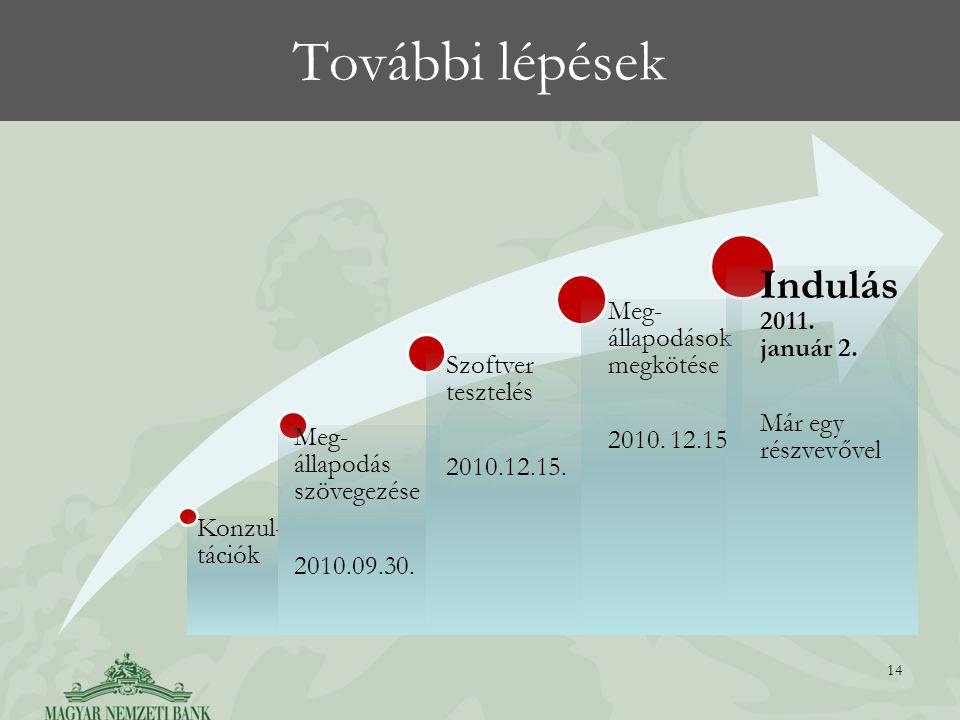 További lépések 14 Konzul- tációk Meg- állapodás szövegezése 2010.09.30.