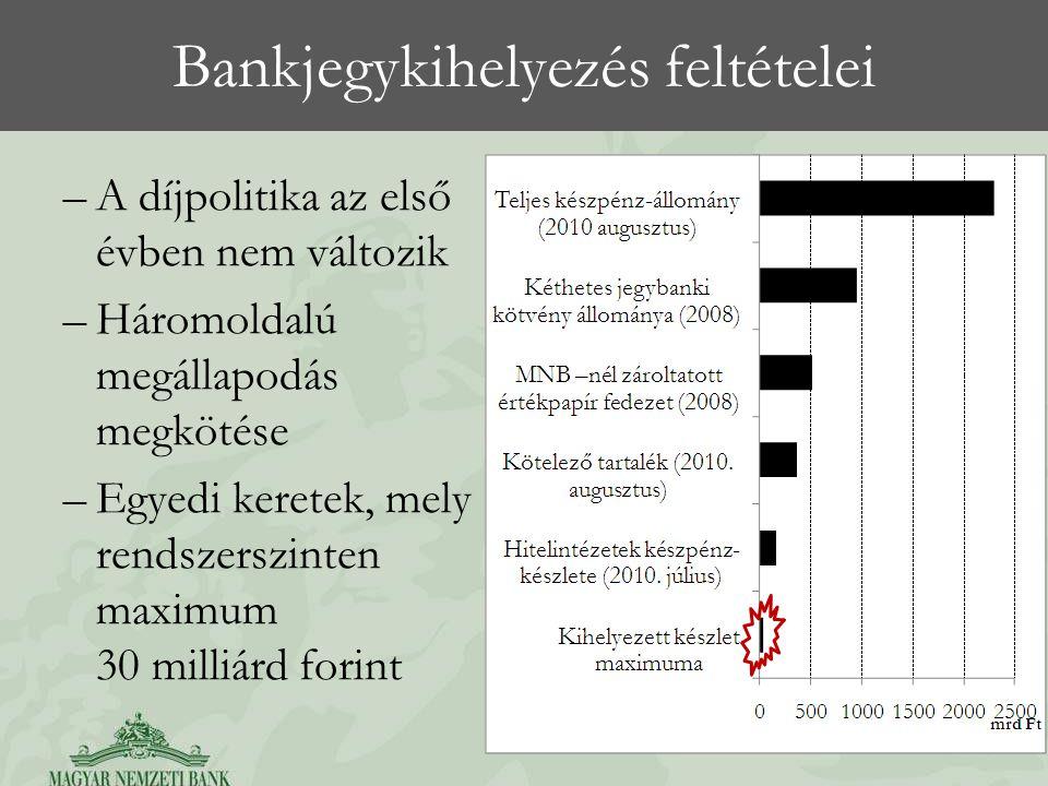 Bankjegykihelyezés feltételei –A díjpolitika az első évben nem változik –Háromoldalú megállapodás megkötése –Egyedi keretek, mely rendszerszinten maximum 30 milliárd forint 6