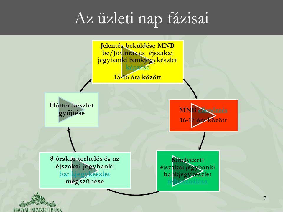Az üzleti nap fázisai 7 Jelentés beküldése MNB be/Jóváírás és éjszakai jegybanki bankjegykészlet képzése képzése 15-16 óra között MNB ellenőrzésellenő