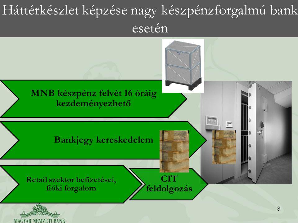Háttérkészlet képzése nagy készpénzforgalmú bank esetén 8 MNB készpénz felvét 16 óráig kezdeményezhető Bankjegy kereskedelem Retail szektor befizetése