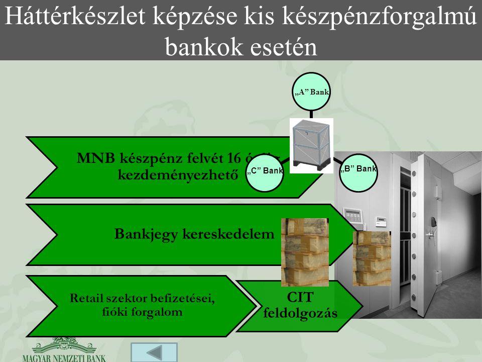 Háttérkészlet képzése kis készpénzforgalmú bankok esetén MNB készpénz felvét 16 óráig kezdeményezhető Bankjegy kereskedelem Retail szektor befizetései, fióki forgalom CIT feldolgozás