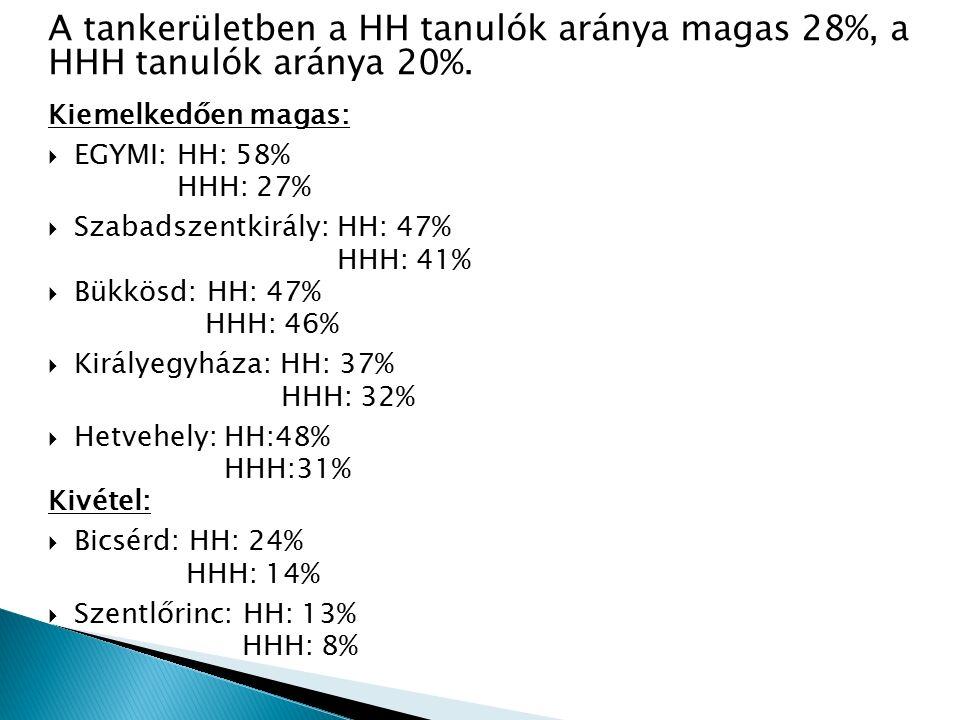A tankerületben a HH tanulók aránya magas 28%, a HHH tanulók aránya 20%. Kiemelkedően magas:  EGYMI: HH: 58% HHH: 27%  Szabadszentkirály: HH: 47% HH