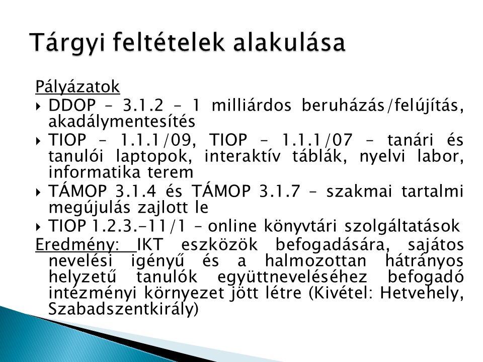 Pályázatok  DDOP – 3.1.2 – 1 milliárdos beruházás/felújítás, akadálymentesítés  TIOP – 1.1.1/09, TIOP – 1.1.1/07 – tanári és tanulói laptopok, inter