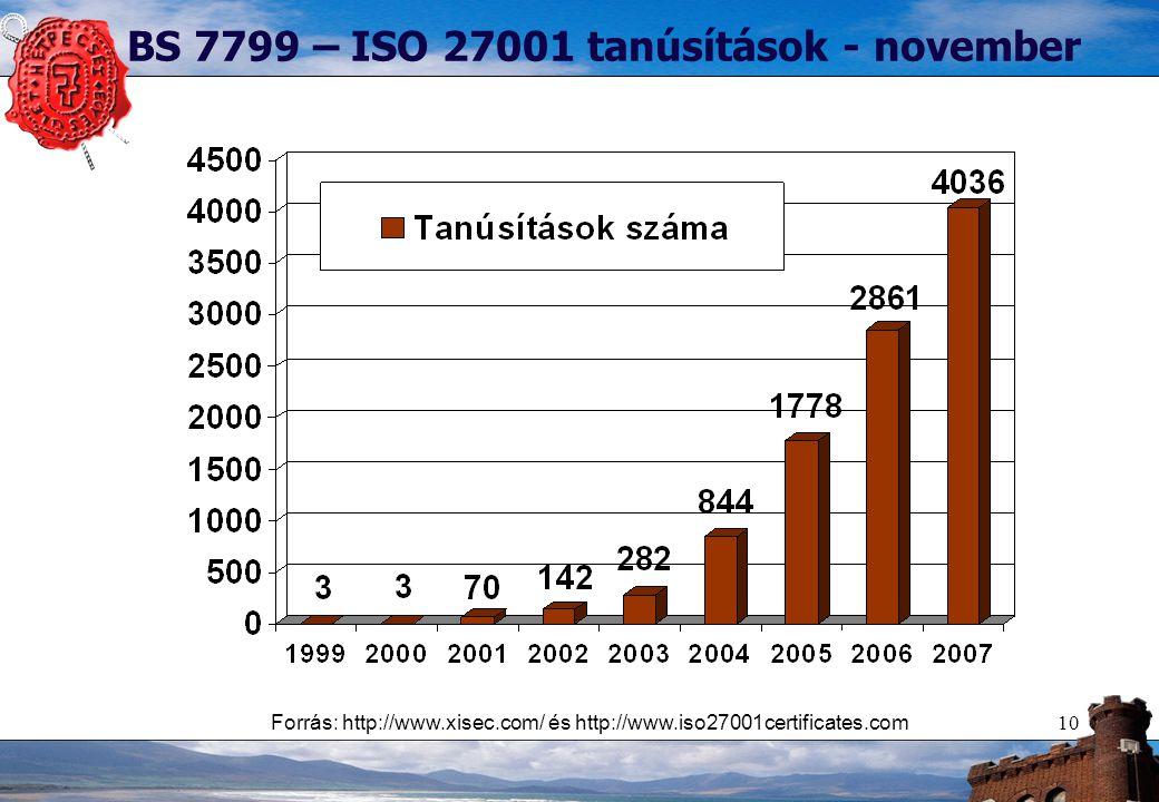 10 BS 7799 – ISO 27001 tanúsítások - november Forrás: http://www.xisec.com/ és http://www.iso27001certificates.com