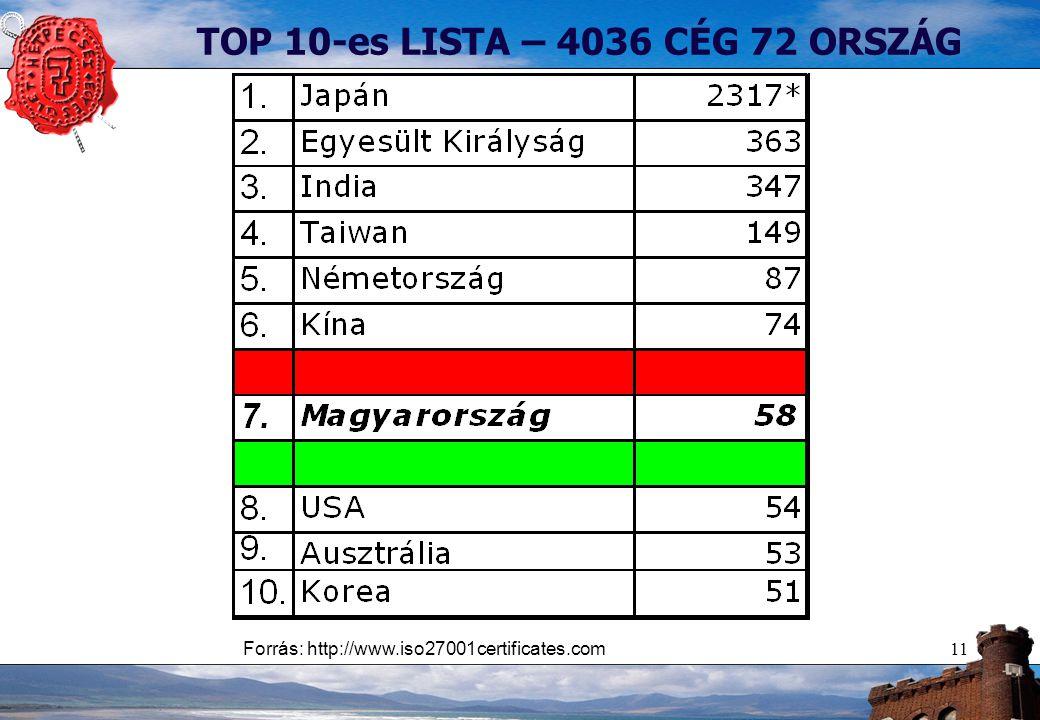 11 TOP 10-es LISTA – 4036 CÉG 72 ORSZÁG Forrás: http://www.iso27001certificates.com