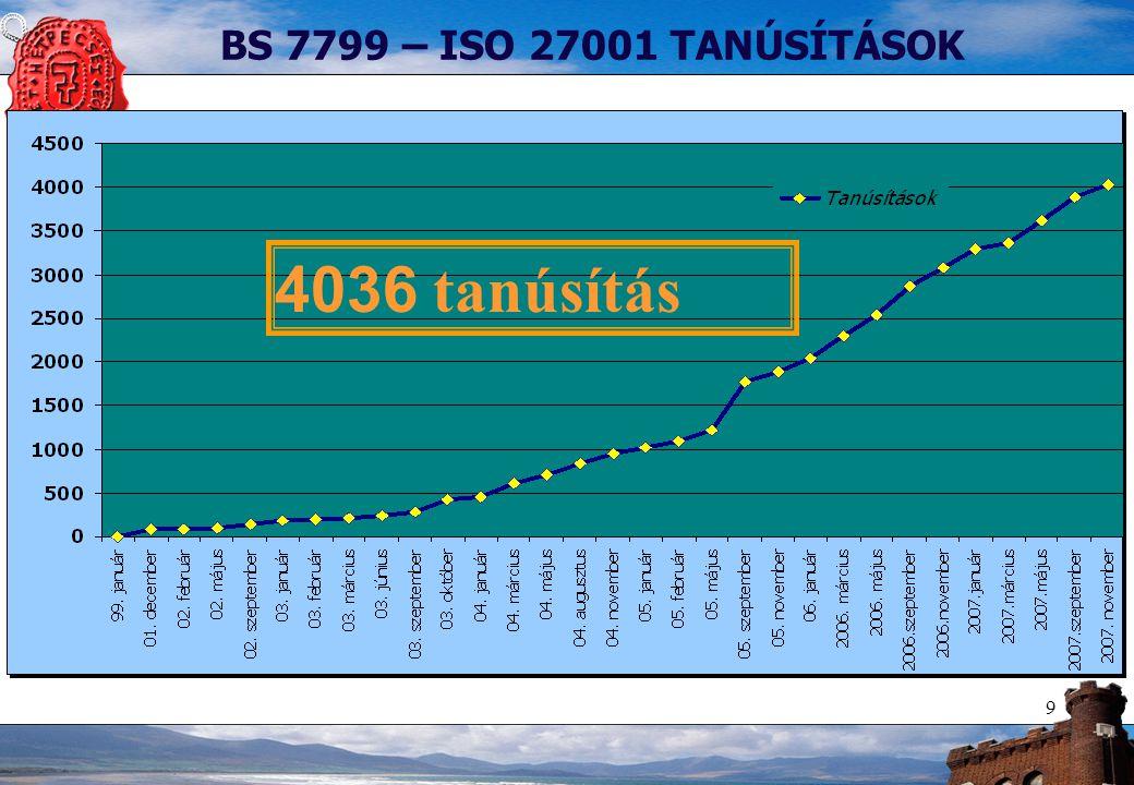 9 BS 7799 – ISO 27001 TANÚSÍTÁSOK 4036 tanúsítás
