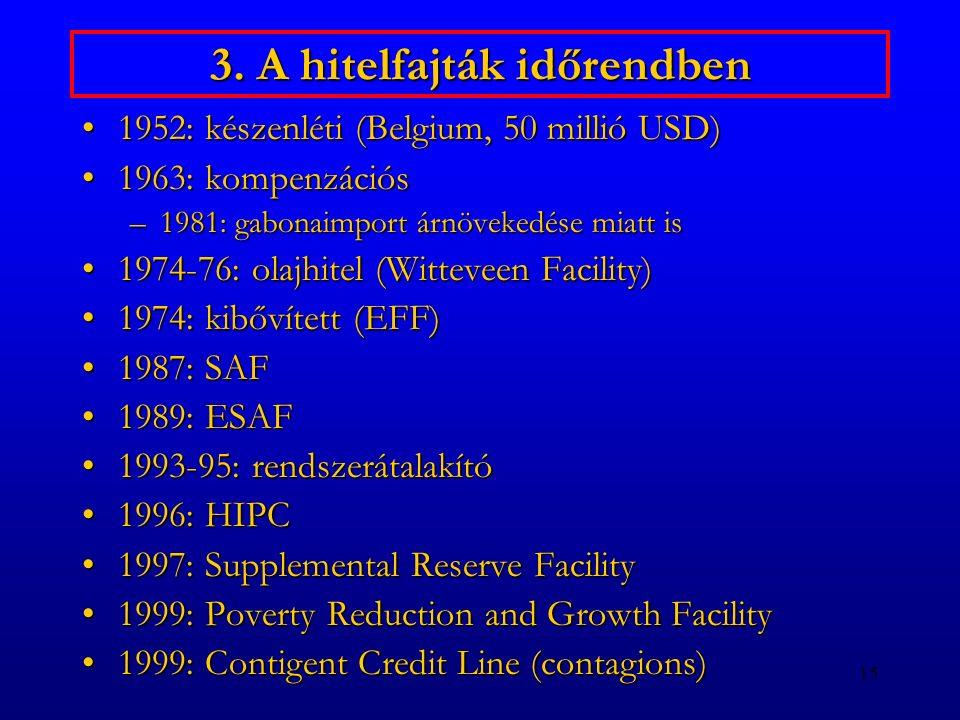 15 3. A hitelfajták időrendben 1952: készenléti (Belgium, 50 millió USD)1952: készenléti (Belgium, 50 millió USD) 1963: kompenzációs1963: kompenzációs