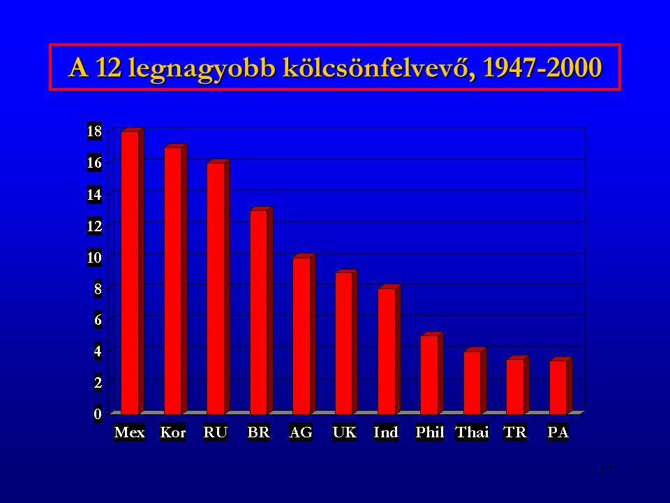17 A 12 legnagyobb kölcsönfelvevő, 1947-2000