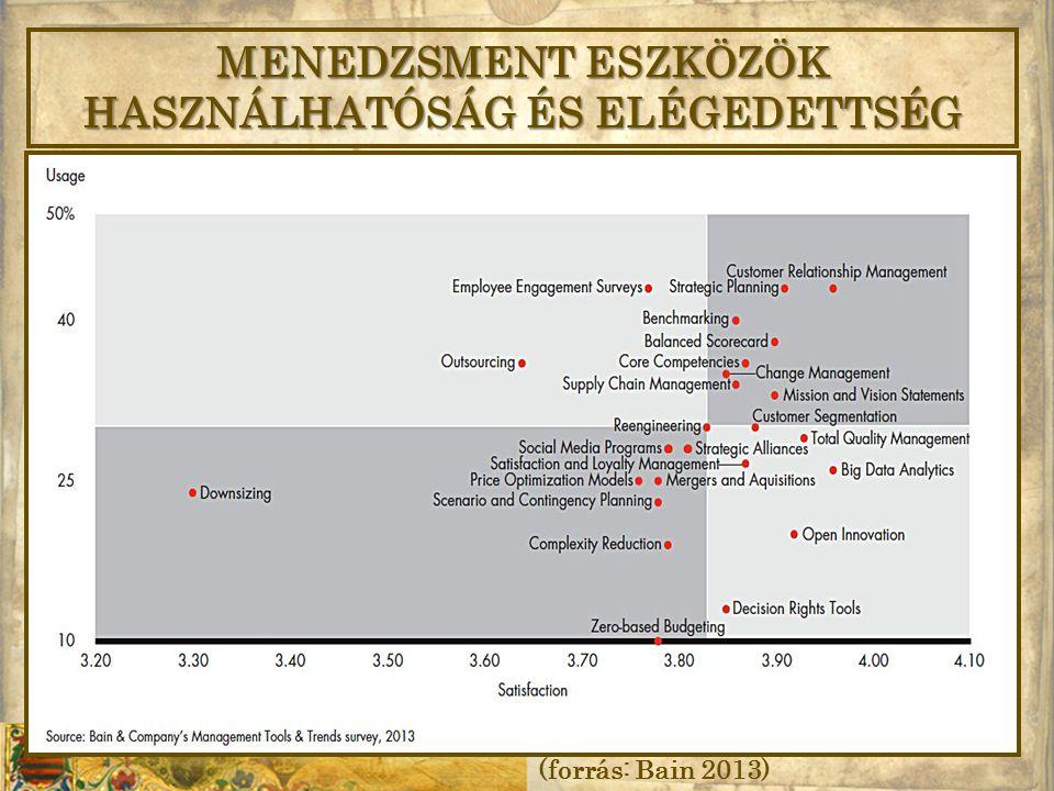 MENEDZSMENT ESZKÖZÖK HASZNÁLHATÓSÁG ÉS ELÉGEDETTSÉG (forrás: Bain 2013)