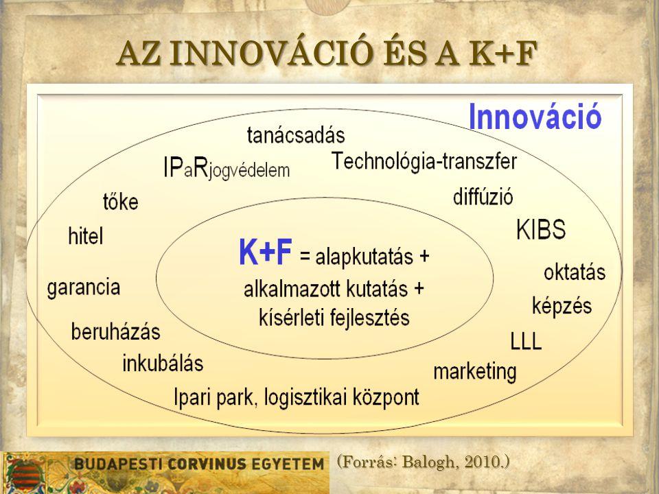AZ INNOVÁCIÓ ÉS A K+F (Forrás: Balogh, 2010.)