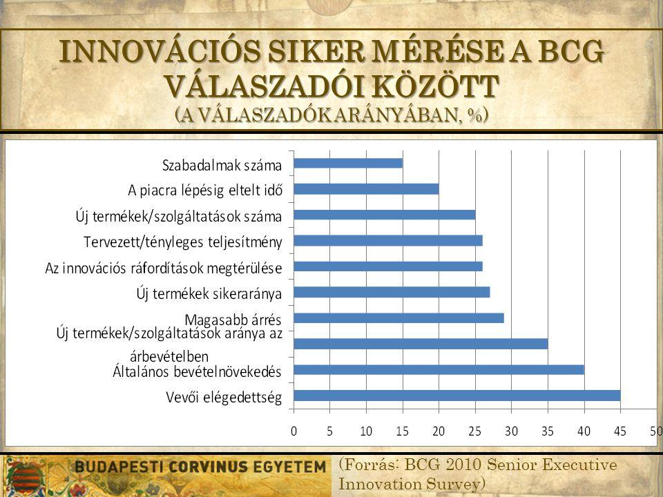 INNOVÁCIÓS SIKER MÉRÉSE A BCG VÁLASZADÓI KÖZÖTT (A VÁLASZADÓK ARÁNYÁBAN, %) (Forrás: BCG 2010 Senior Executive Innovation Survey)