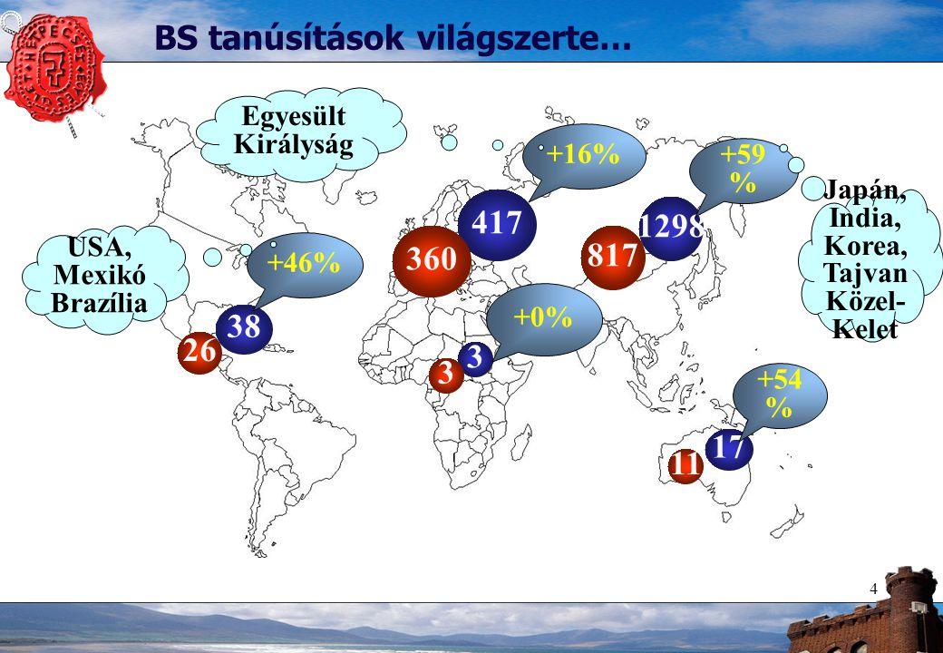 4 38 1298 417 3 17 +46% +59 % +16% +0% +54 % 26 3 360 817 11 BS tanúsítások világszerte… USA, Mexikó Brazília Japán, India, Korea, Tajvan Közel- Kelet Egyesült Királyság