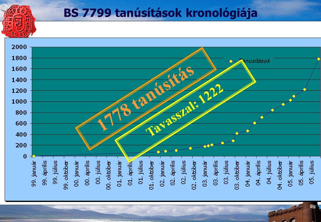 6 BS 7799 tanúsítások kronológiája 1778 tanúsítás Tavasszal: 1222