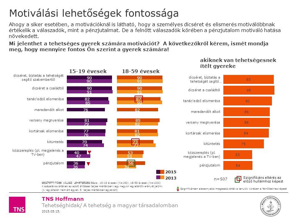 Tehetséghidak/ A tehetség a magyar társadalomban 2015.05.15.
