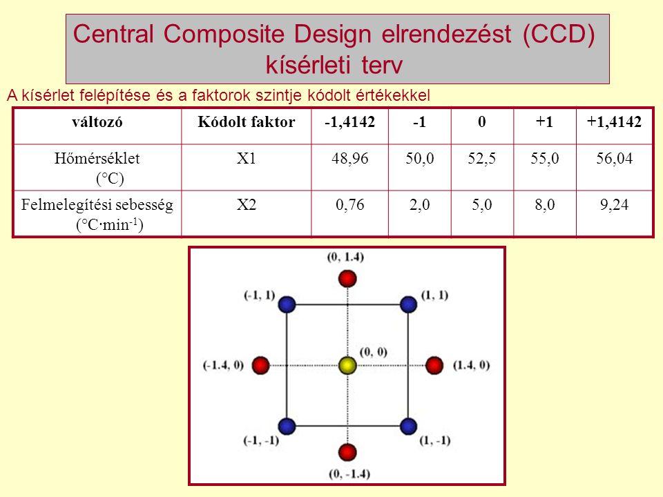 változóKódolt faktor-1,41420+1+1,4142 Hőmérséklet (°C) X148,9650,052,555,056,04 Felmelegítési sebesség (°C∙min -1 ) X20,762,05,08,09,24 A kísérlet fel