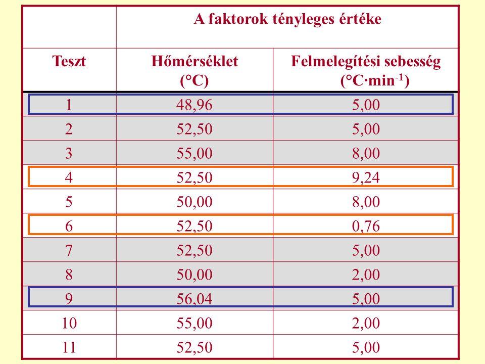 A faktorok tényleges értéke TesztHőmérséklet (°C) Felmelegítési sebesség (°C∙min -1 ) 1 48,965,00 2 52,505,00 3 55,008,00 4 52,509,24 5 50,008,00 6 52