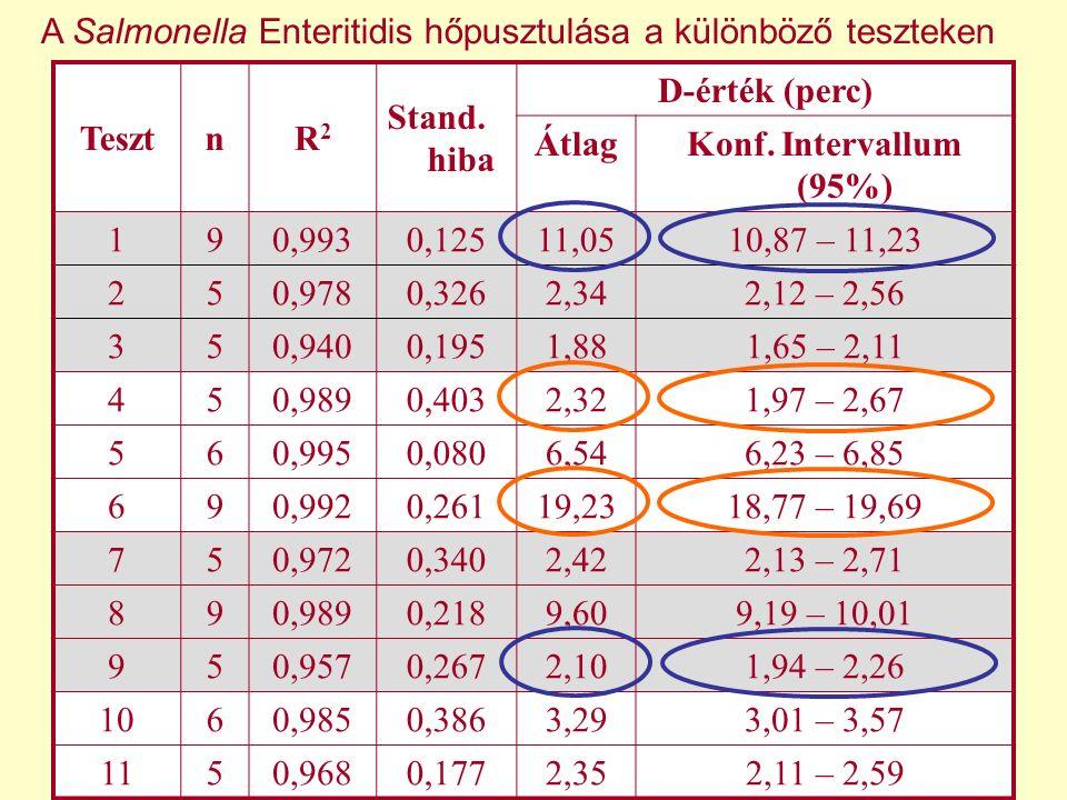 TesztnR2R2 Stand. hiba D-érték (perc) ÁtlagKonf. Intervallum (95%) 190,9930,12511,0510,87 – 11,23 250,9780,3262,342,12 – 2,56 350,9400,1951,881,65 – 2