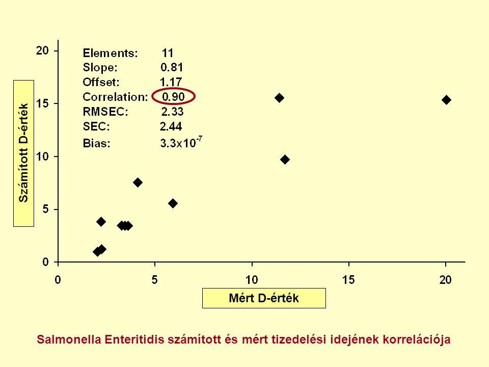 Mért D-érték Számított D-érték Salmonella Enteritidis számított és mért tizedelési idejének korrelációja
