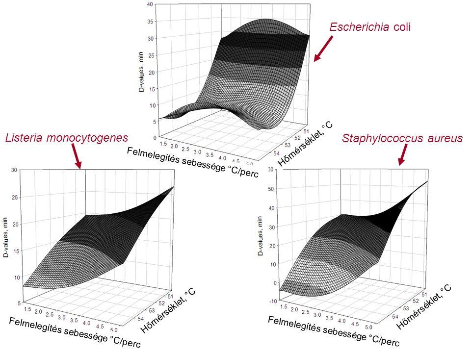 Staphylococcus aureus Listeria monocytogenes Escherichia coli Felmelegítés sebessége °C/perc Hőmérséklet, °C