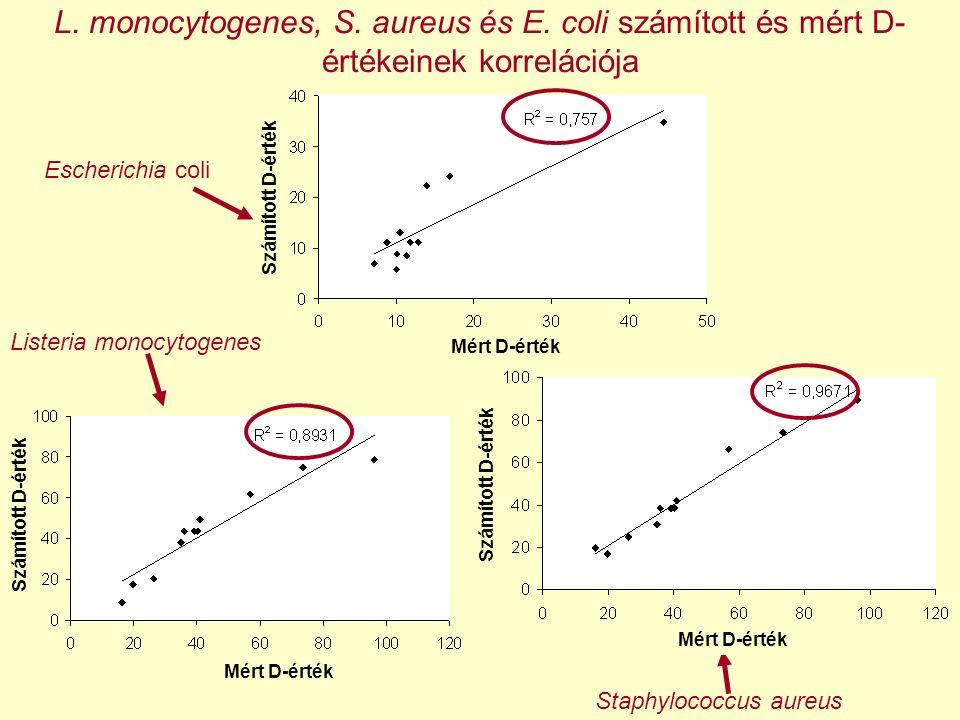 Listeria monocytogenes Escherichia coli Staphylococcus aureus L. monocytogenes, S. aureus és E. coli számított és mért D- értékeinek korrelációja Mért