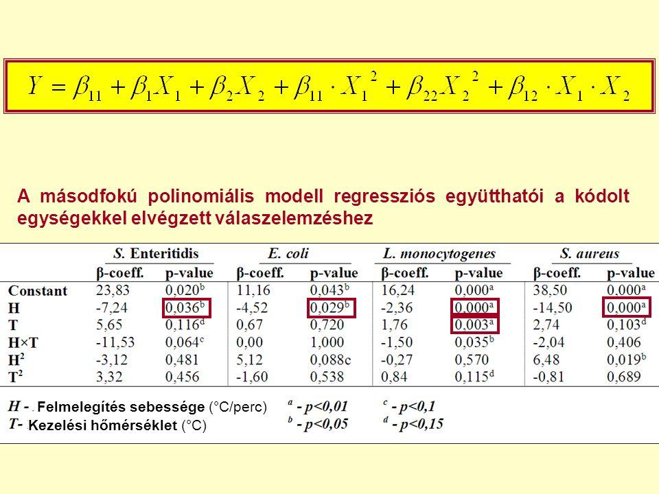 A másodfokú polinomiális modell regressziós együtthatói a kódolt egységekkel elvégzett válaszelemzéshez Felmelegítés sebessége (°C/perc) Kezelési hőmé