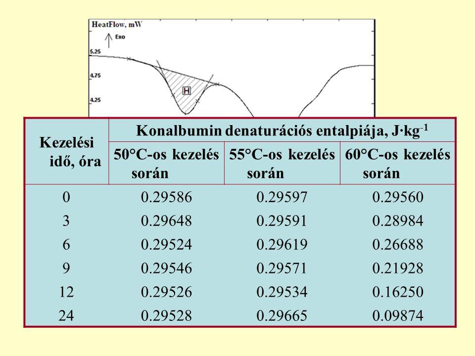Minták: tojásfehérje-lé Minták kezelése: 50, 55 ill. 60°C-os hőkezelés DSC vizsgálat: 500 ±0,1 mg tojásfehérje-lé referencia oldat: desztillált víz ki