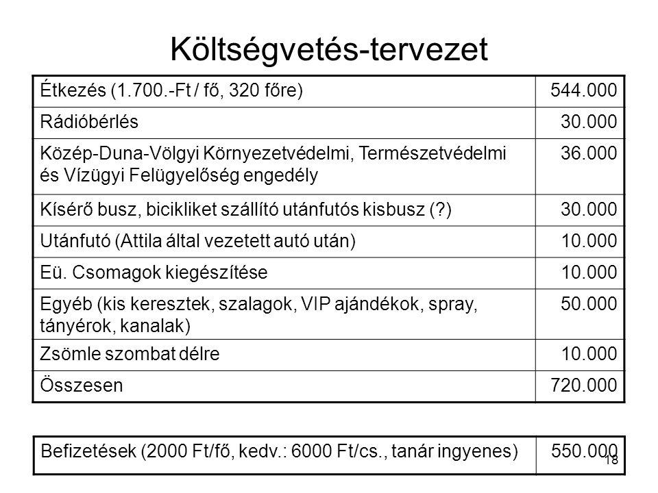 18 Költségvetés-tervezet Étkezés (1.700.-Ft / fő, 320 főre)544.000 Rádióbérlés30.000 Közép-Duna-Völgyi Környezetvédelmi, Természetvédelmi és Vízügyi Felügyelőség engedély 36.000 Kísérő busz, bicikliket szállító utánfutós kisbusz (?)30.000 Utánfutó (Attila által vezetett autó után)10.000 Eü.