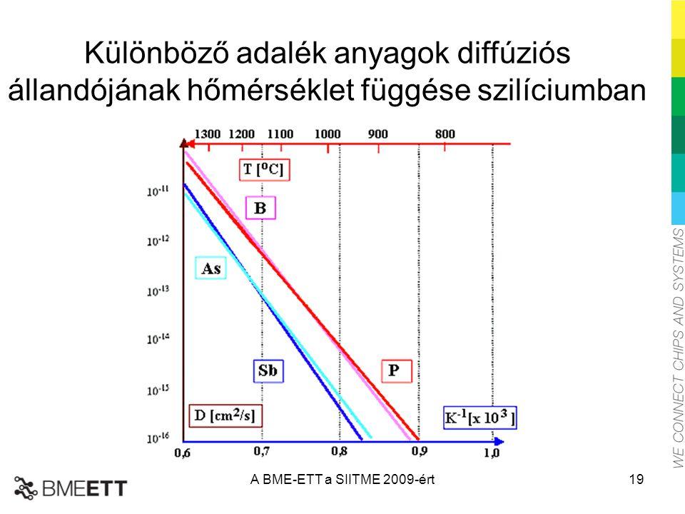 Különböző adalék anyagok diffúziós állandójának hőmérséklet függése szilíciumban A BME-ETT a SIITME 2009-ért19