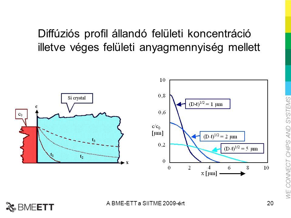 Diffúziós profil állandó felületi koncentráció illetve véges felületi anyagmennyiség mellett A BME-ETT a SIITME 2009-ért20