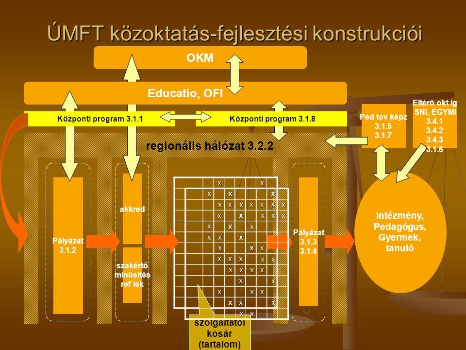 Intézmény, Pedagógus, Gyermek, tanuló regionális hálózat 3.2.2 Pályázat 3.1.2 akkred OKM Educatio, OFI ÚMFT közoktatás-fejlesztési konstrukciói XXXXX