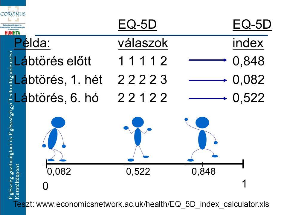 EQ-5D Példa:válaszokindex Lábtörés előtt1 1 1 1 20,848 Lábtörés, 1.