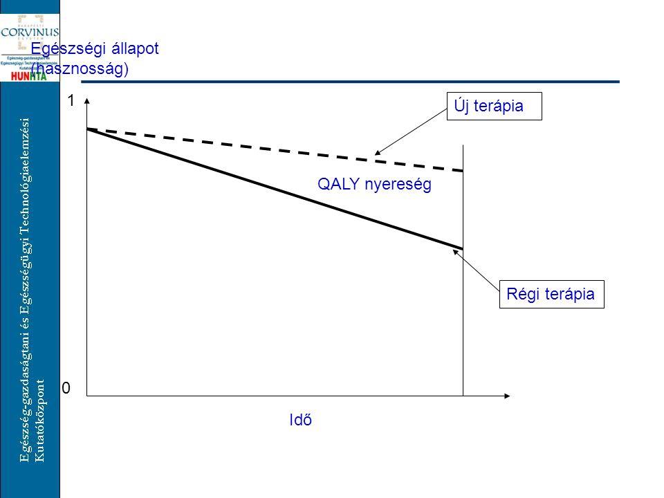 Idő Egészségi állapot (hasznosság) 0 1 Új terápia Régi terápia QALY nyereség