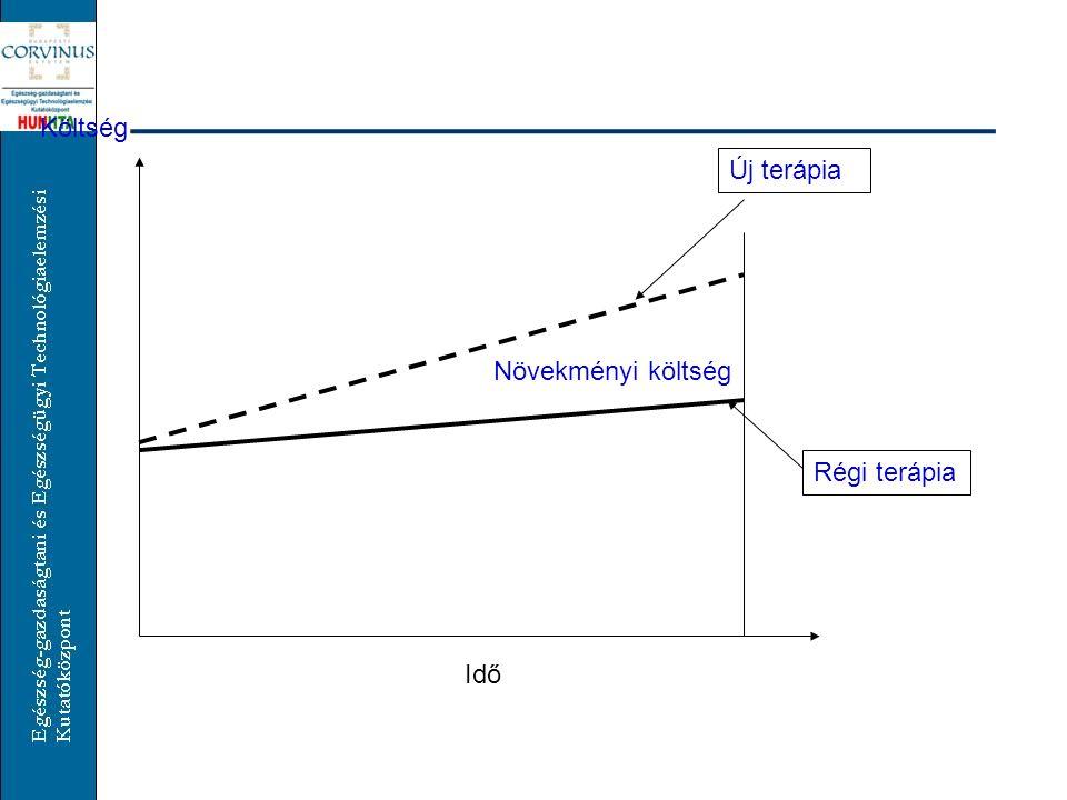 Idő Költség Új terápia Régi terápia Növekményi költség