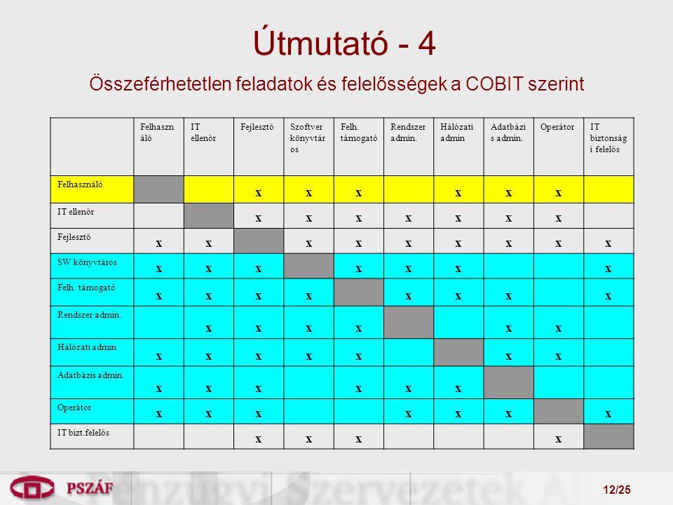 12/25 Útmutató - 4 Felhaszn áló IT ellenőr FejlesztőSzoftver könyvtár os Felh.